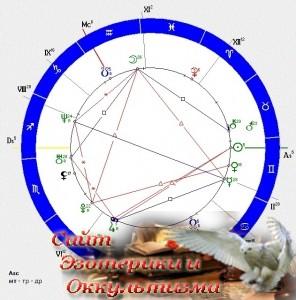 Пример астроминералогической коррекции натальной карты ( Астрология ) - «Прикоснись к тайнам»