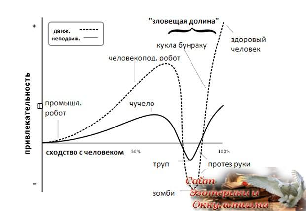 Эффект «зловещей долины» - «Эзотерика»