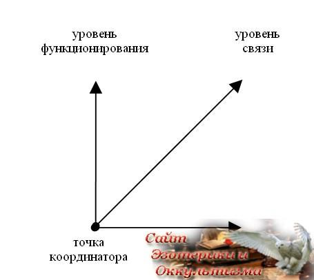 Игорь Калинаускас «Линейное и ситуационное мышление» - «Эзотерика»