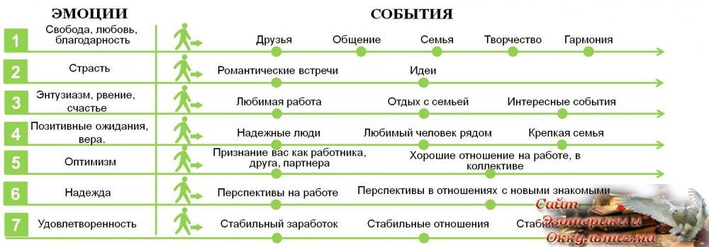 Барометр Судьбы - «Эзотерика»
