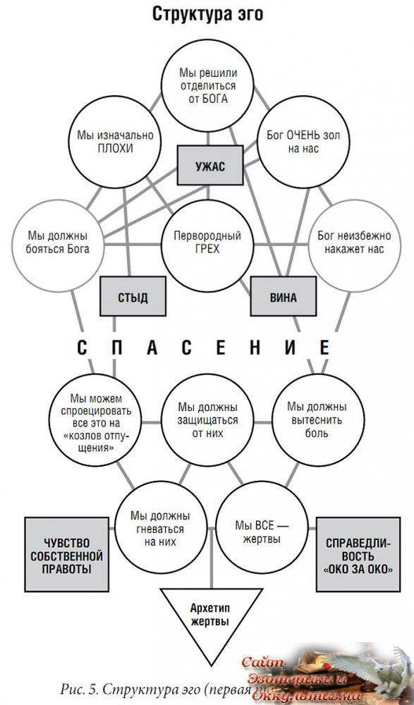 Механизмы эго - «Эзотерика»