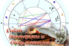 Аспекты - «Астрология»