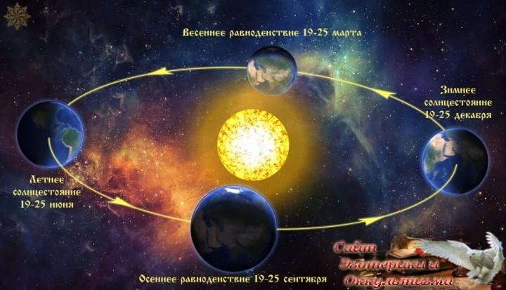 Астрологический прогноз на неделю с 18 по 24 марта 2019 года. Эзотерика - Живое Знание - «Эзотерика»