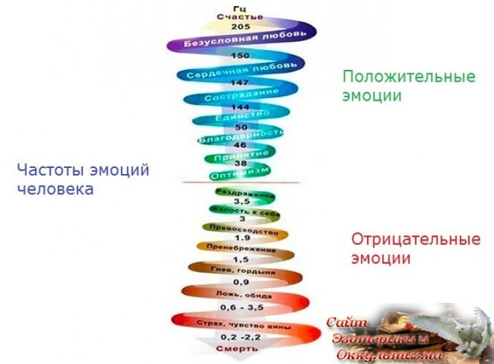 Что такое повышение вибраций? Как страх влияет на качество жизни? Эзотерика - Живое Знание - «Эзотерика»
